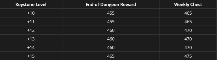 Mythic + Rewards Patch 8.3 Boost